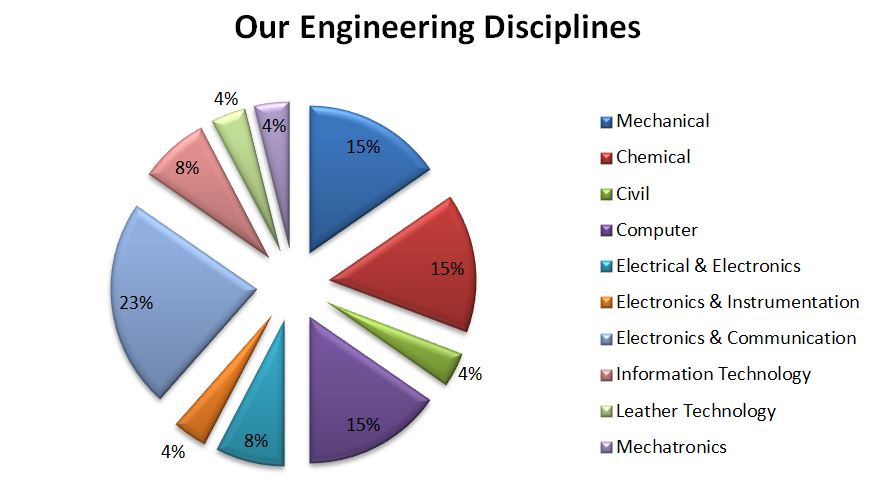 Our Engineering Disciples