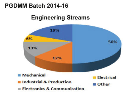 PGDMM Engineering Streams 2014-16