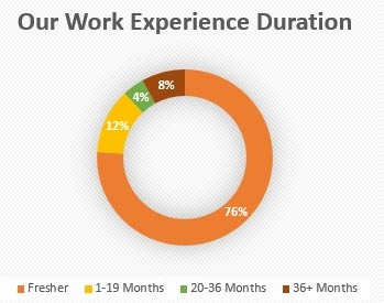 PGDPM Work Experience Duration