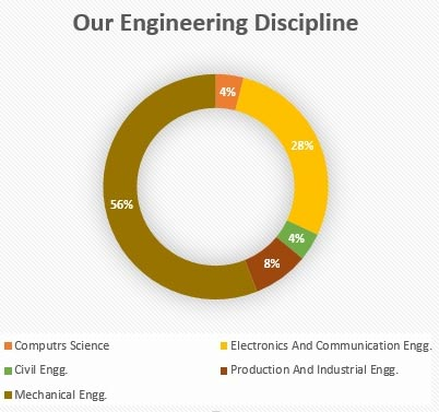 PGDPM Batch Profile Engineering Discipline